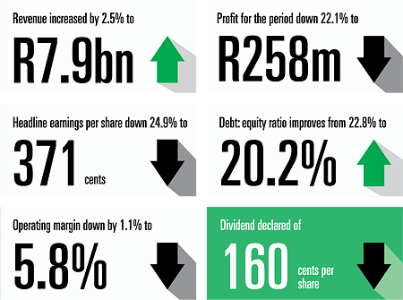 R16,3 billion. Revenue up 21% to a record high [figures]