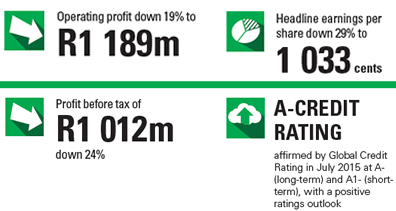 Operating profit up 15%. R1,416 million. Earnings per share up 12%. 1,496 cents per share. +9000 customers. [figures]